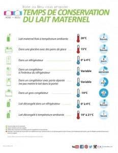 conservation du lait maternel